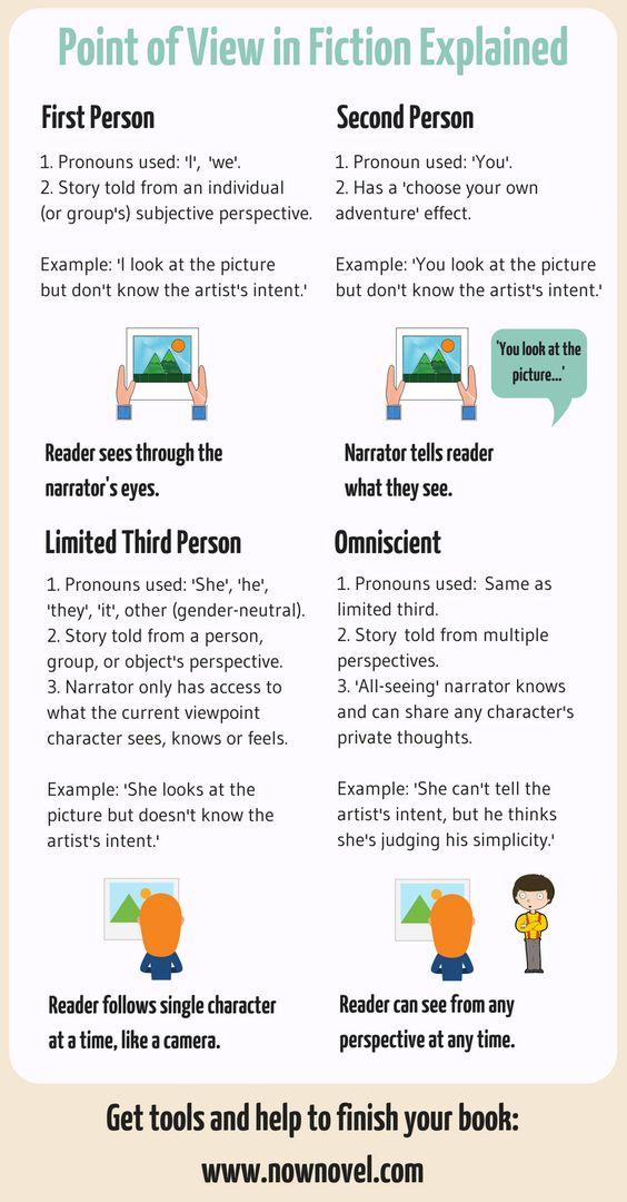 Share this simple infographic explaining POV.