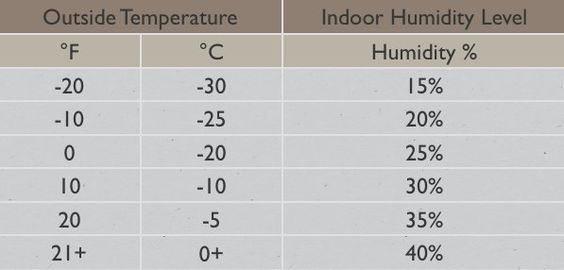 Best 25+ Relative humidity chart ideas on Pinterest Humidity - sample psychrometric chart