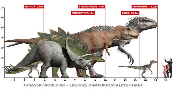 Jurassic World Dinosaur Size Chart: T-Rex vs. Indominus ...
