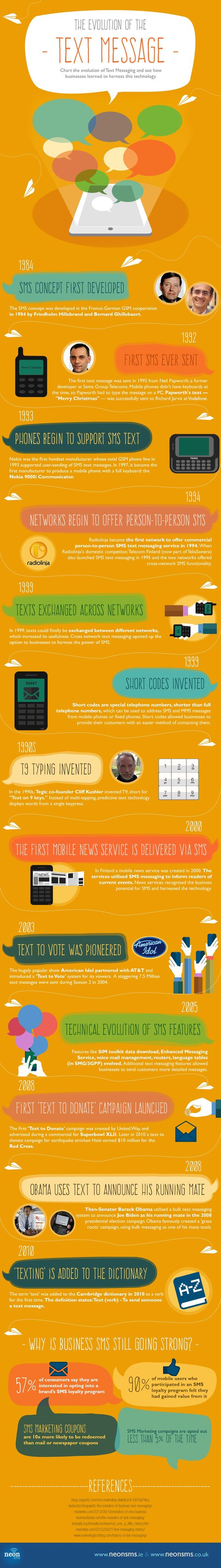The Evolution Of The Text Message #Infographic #History #MobileDevices