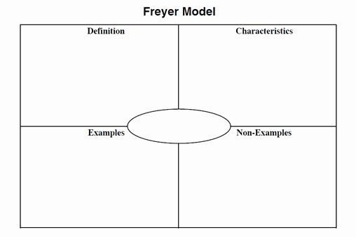 Frayer Model Template Word In 2020 Templates Business Thank You