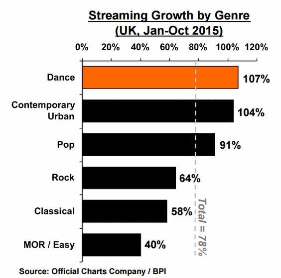 industria musical, marketing musical, musica electronica, edm, informe industria musical. Todo en http://promocionmusical.es/: