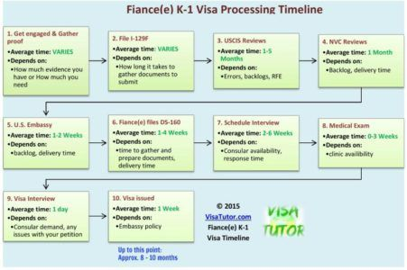 Fiance Visa Timeline For 2020 How Long Does It All Take Fiance Visa Visa Immigrant Visa