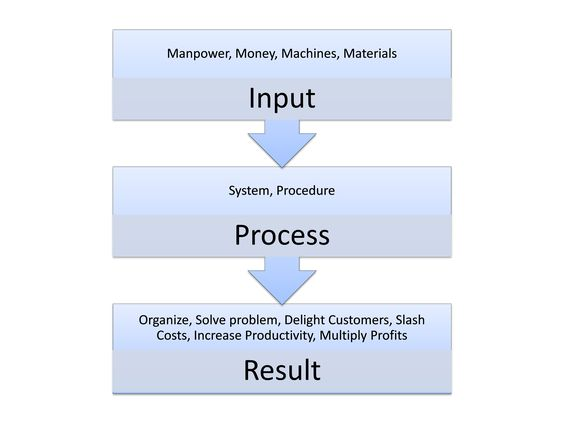 Benefits of a SWOT Analysis and How to Fine Tune It Business - blank swot analysis template