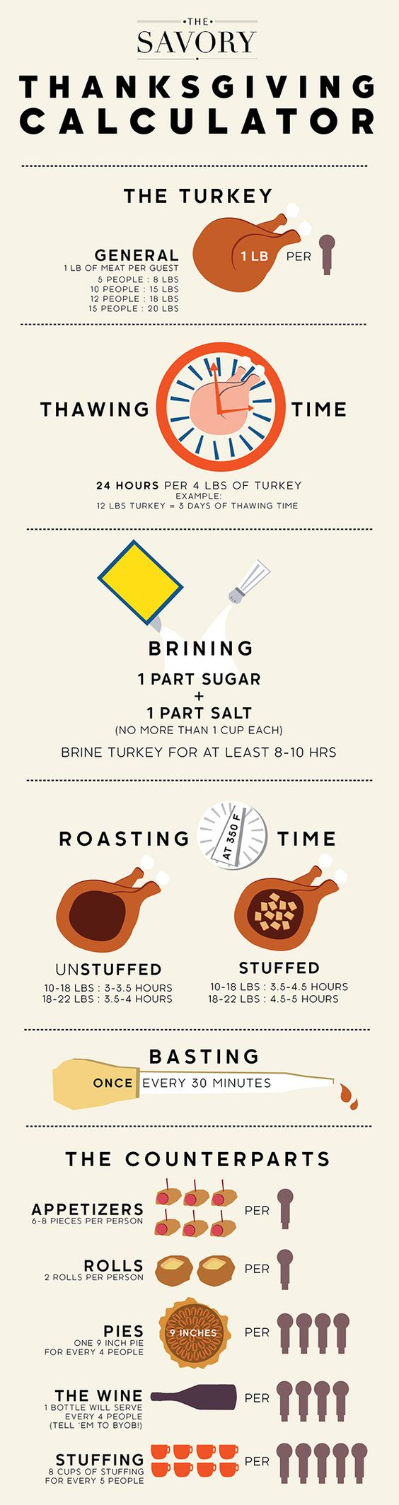 The Ultimate Thanksgiving Infographic Answers: How Much Turkey Per Person?