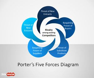 Pinterest the world s catalog of ideas for Porter 5 forces template