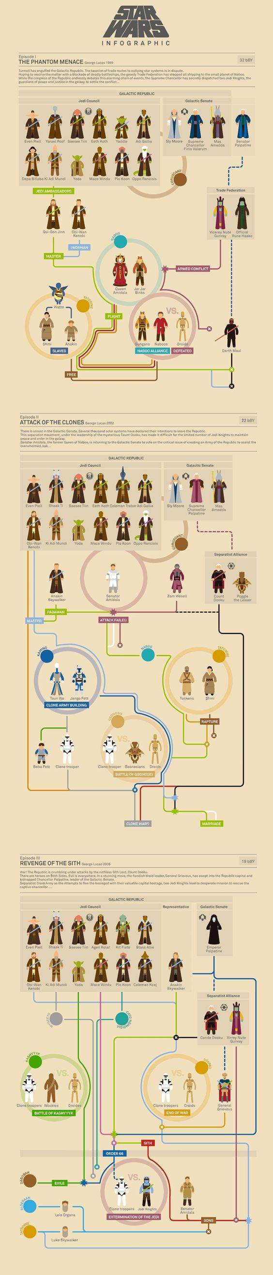 Star Wars Infographic Episode I - II - III  Follow @DaisyRidleyFan on twitter for all things Star Wars: