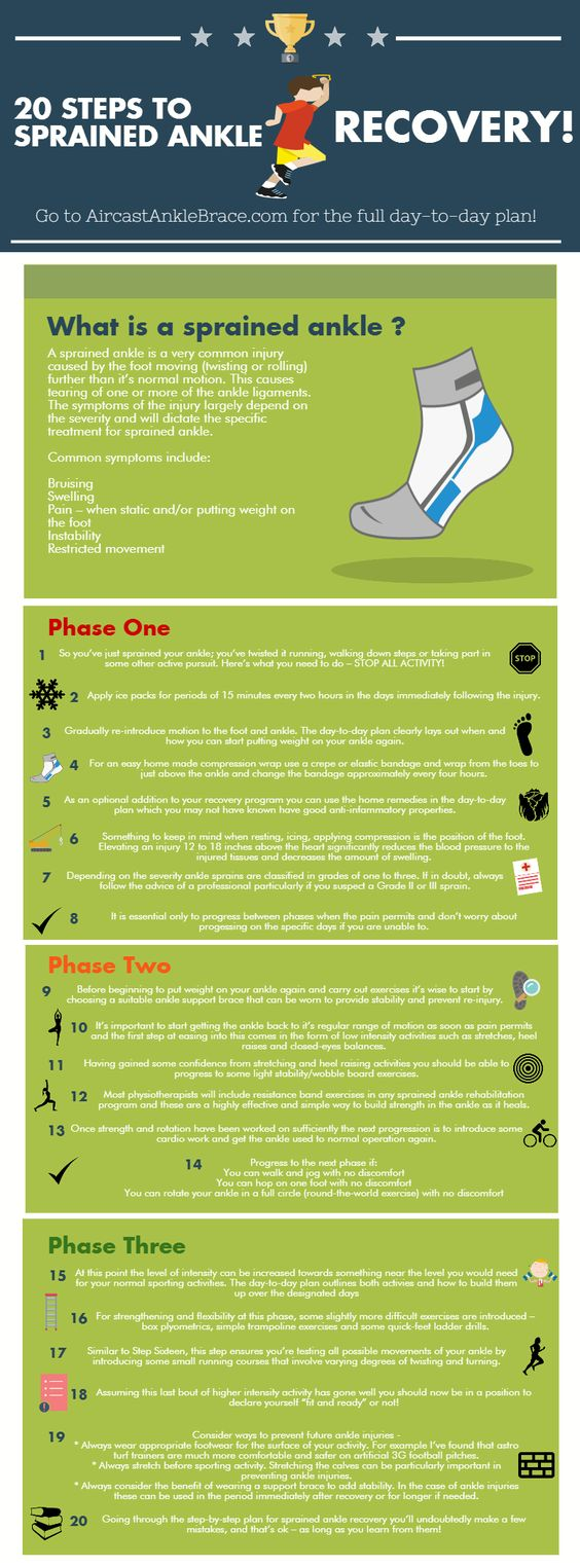 20 Steps To Full Sprained Ankle Recovery!