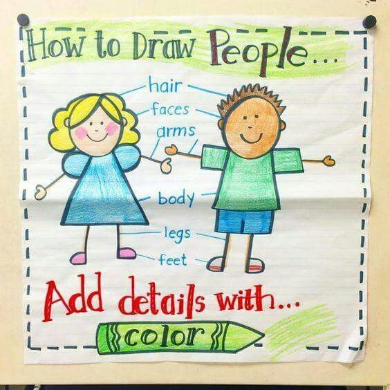 How To Draw People Kindergarten Anchor Charts Classroom Anchor Charts Anchor Charts