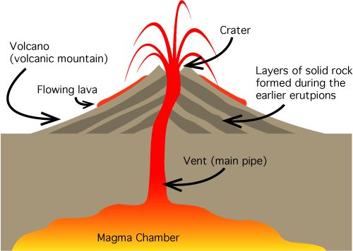 There are three main parts of a volcano, the magma chamber ...