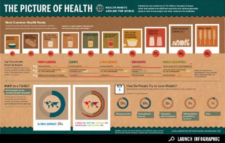 Infographic: Health Food and Weight Loss Around the World