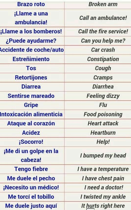 Pin by Patricia on JESÚS Teach Us in 2020 | Useful spanish phrases, Spanish  vocabulary, Learn english words