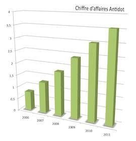 Antidot a encore progressé en 2011, avec un chiffre d'affaires en hausse de 18% à 3,6 M€. Profitant du succès de ses solutions Antidot Finder Suite et Antidot Information Factory, l'éditeur de solutions de recherche et d'accès à l'information réalise un résultat net de 456 k€, conjuguant croissance et rentabilité pour la 8ème année consécutive.