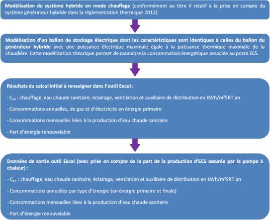 N°119  Evolution de la réglementation incendie - La réglementation - puissance electrique pour une maison individuelle