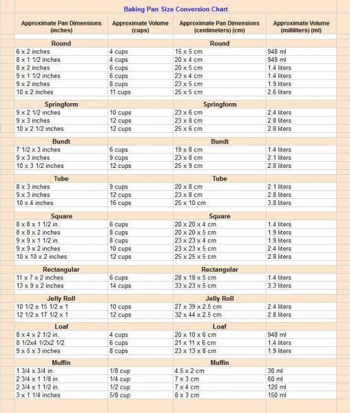 Baking Pan Conversion Chart A Handy Printable That Helps