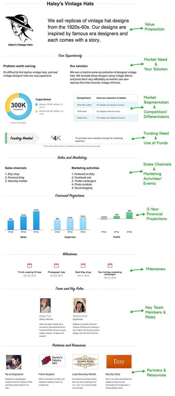 Business plan outline」のユニークなアイデア 25 件以上|Pinterest - hotel business plan template