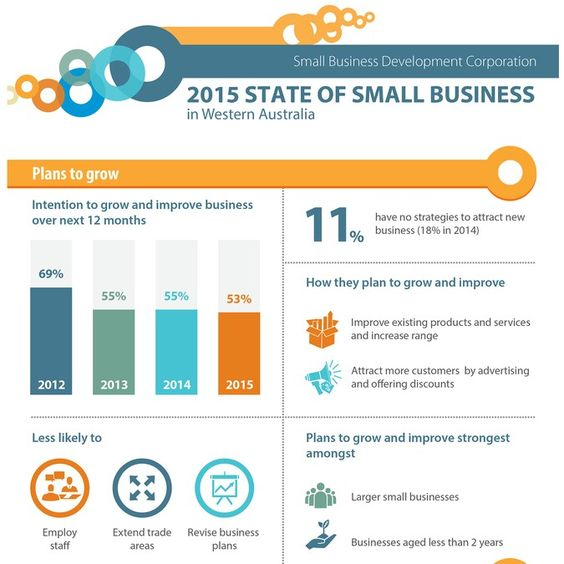 State of small business by Zendo Design