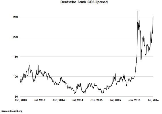 This is Deutsche Bank's CDS spread and it keeps going the wrong way fast (a CDS is a measure of risk – higher is bad). Things at European banks are not going okay, with Italian banks at the centre of the latest headlines (massive amounts of bad debt).