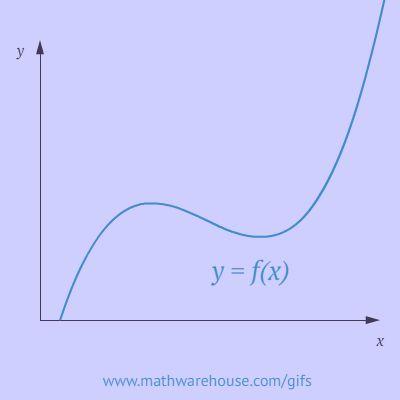 Gif de la recta tangente de una función. Tema Derivadas