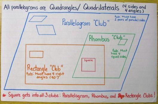 Quadrilateral anchor chart