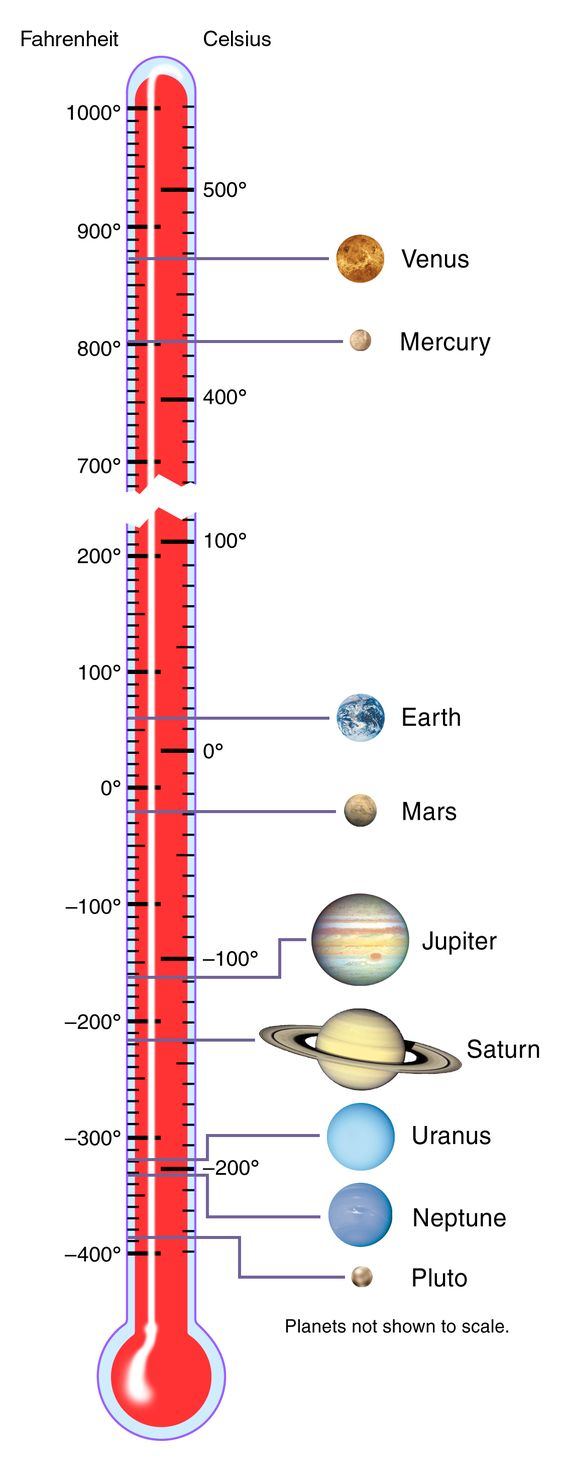 Solar System Temperatures (click to enlarge)