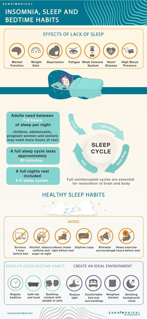 Lack of sleep has a real impact on your life -- mentally, physically and emotionally. What is the optimal amount of sleep you need, and what things help or hurt our ability to get a good night's sleep? Learn the basics about a natural sleep cycle and sleep hygiene in this infographic.