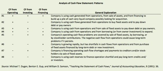 INVENTORY TURNOVERu0027 A ratio showing how many times a companyu0027s - cash flow statements