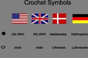 Häkelsymbole in Deutsch, Dänisch, UK und US Leider sind die Bezeichnungenfür Häkelsymbole unterschiedlich auf Englisch. In Grossbrittanien und deren frühere Kolonien gibt es eine Art von Bezeichnu...