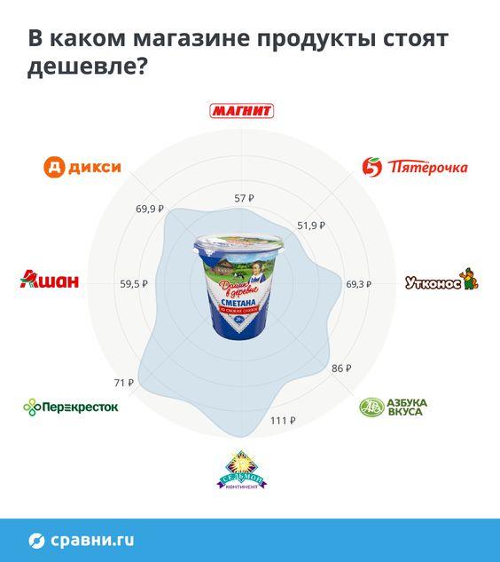 Мы прошлись по магазинам «шаговой доступности», чтобы понять, на какой бюджет они рассчитаны, и действительно ли в «Азбуке вкуса» даже бутылка лимонада и жвачка влетят в копейку, а в «Магните» на сто рублей можно накормить всю семью.  #бытоваяаналитика #продукты #магазины #инфографика