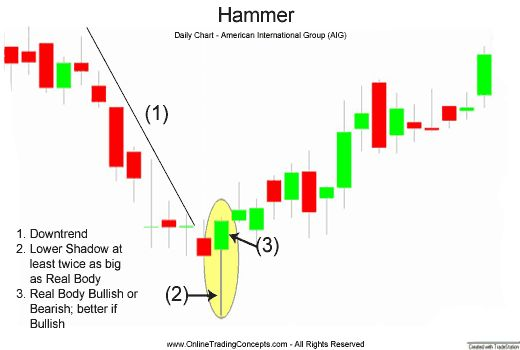 Forex chart hammer