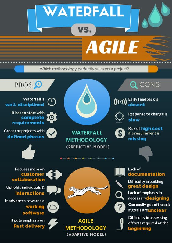 Infographic agile methodology vs waterfall methodology for Why agile is better than waterfall