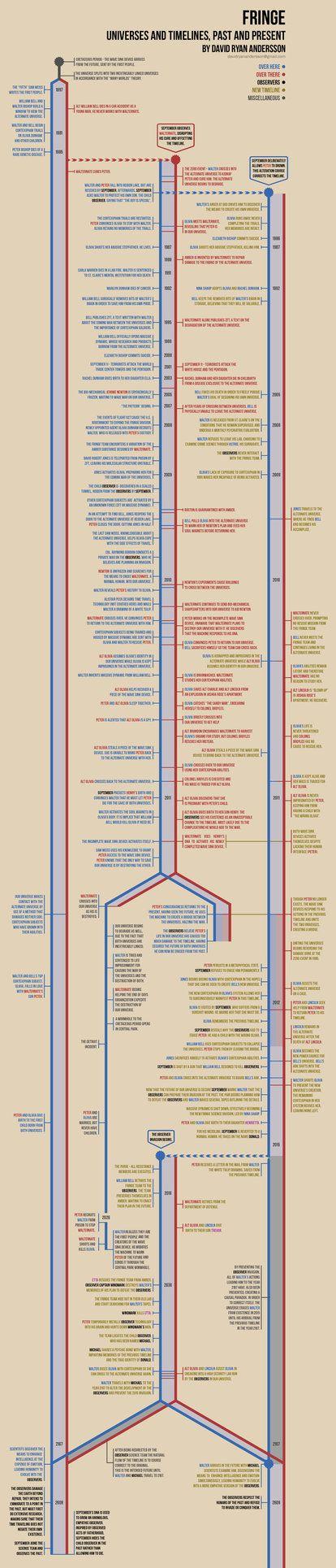 Fringe Timeline Infographic by anderssondavid1 on deviantART