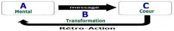 kundalini et matrice - Page 3 Bda7846518fd5c431a88fe757460eb64