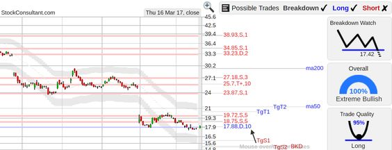 Gild Stock Quote Stockconsultant  $Gild Gild Gilead Sciences Stock Another .
