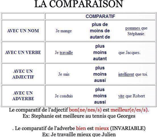 Resultado de imagen de les comparatifs en français