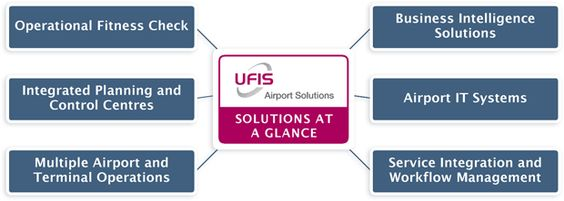 The Universal Flight Information System (UFIS®) - a complete portfolio for airport operational IT. - Image - Airport Technology