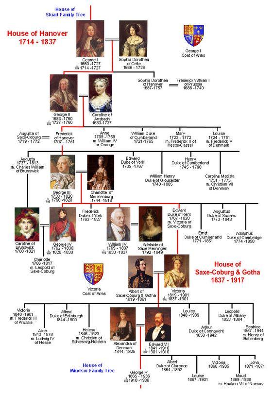 Royal Line House Of Saxe Coburg Gotha Windsor