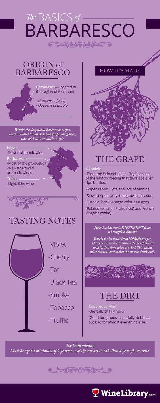 Barbaresco is basically one of the most prestigious wines on the planet. Now that you've learned more about it, why not try one? Just click the pin ;)