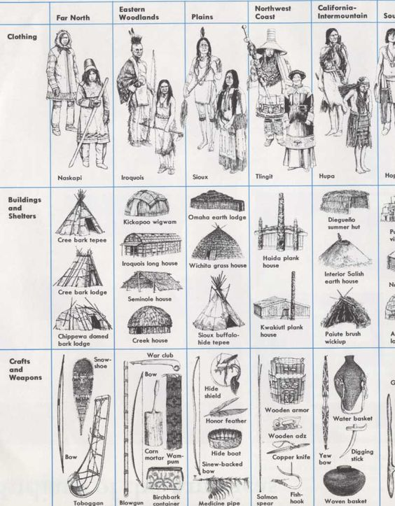 Native americans native american indians pinterest for North american culture facts