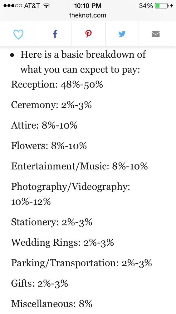Wedding cost percentages via theknot.com.