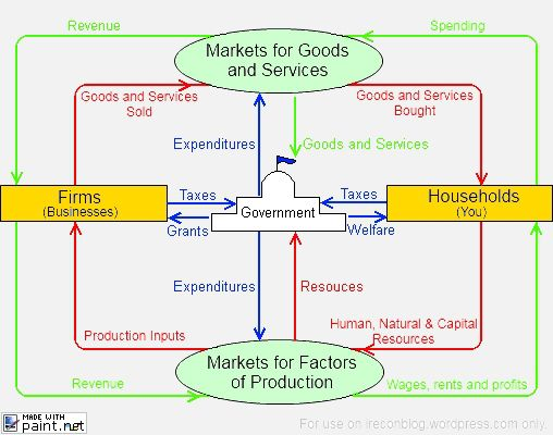 Circular Flow Model With Government Economic Systems