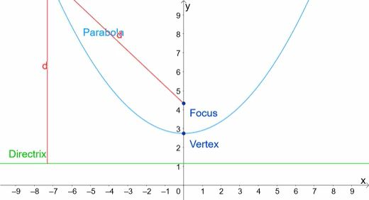 Parabola Equations And Graphs Directrix And Focus And How To Find