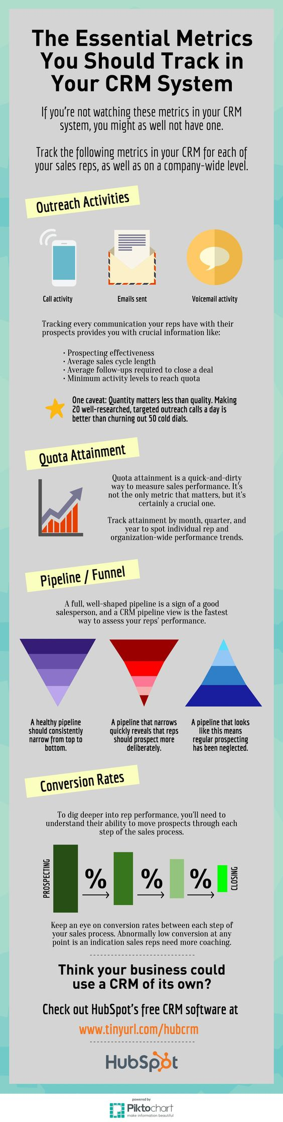 A nice infographic explaining the essential metrics track crm system. Click to read article.