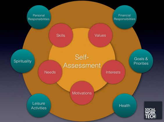 Career and Self-Assessment Tools for Students
