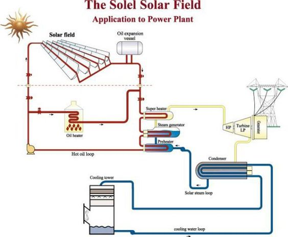 be3ceae8413f022173887146787d1a4a  solar energy solar power - How Electricity Gets To Your Home From A Power Station