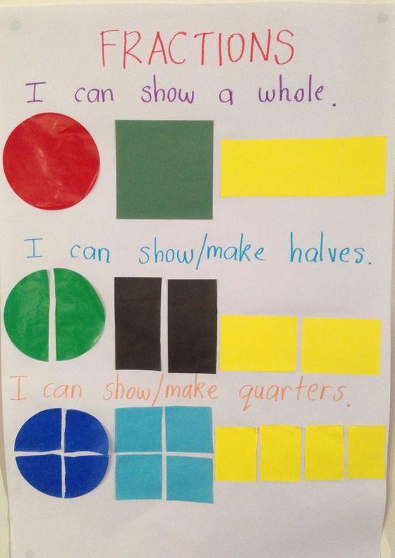 Fractions. Looking at a whole, halves and quarters of different shapes.