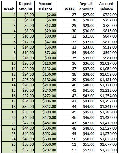 52 Week Money Saving Challenge 26 Week Double: