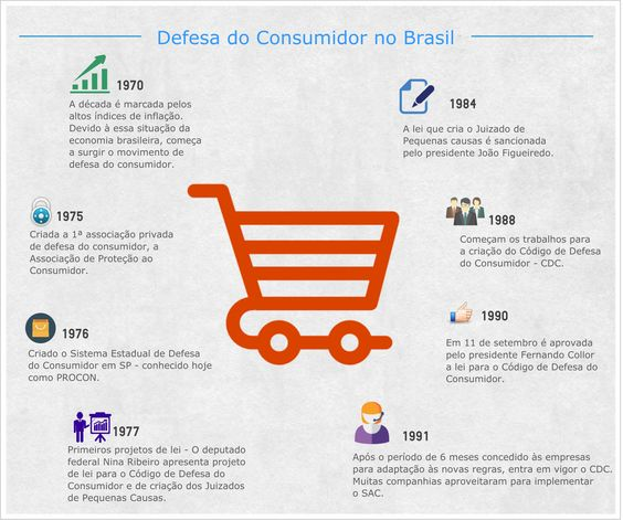 O #DiadoConsumidor está chegando e nós temos em nosso blog ótimas dicas para você aproveitar os descontos e economizar! Veja também como surgiu a data e a história da defesa do consumidor no Brasil.