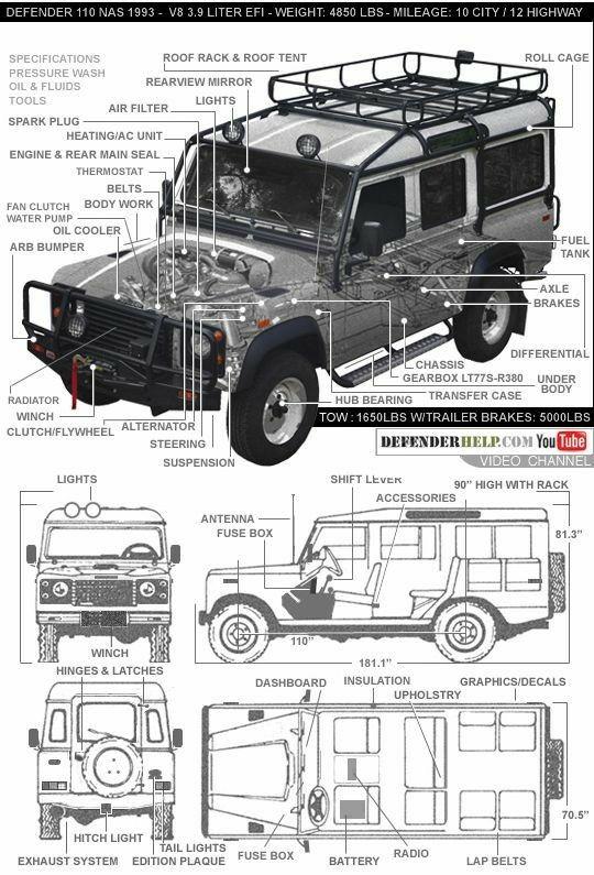 Immagine Correlata Land Rover Land Rover Defender Land Rover