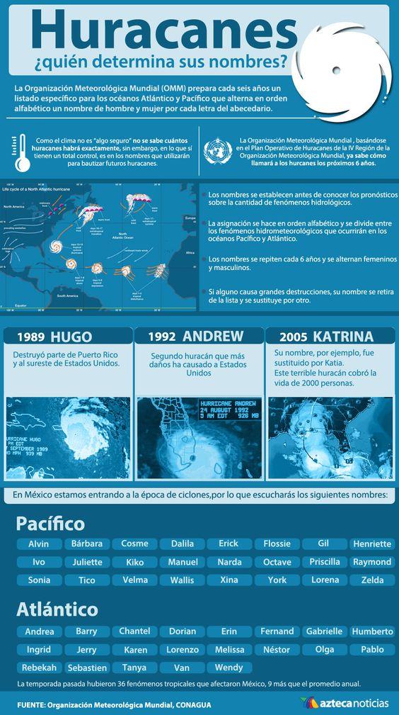 nombre de los huracanes